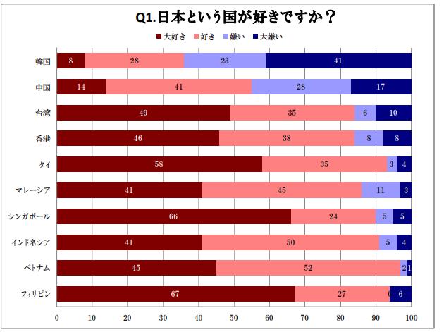 アジア10 ヶ国の親日度調査