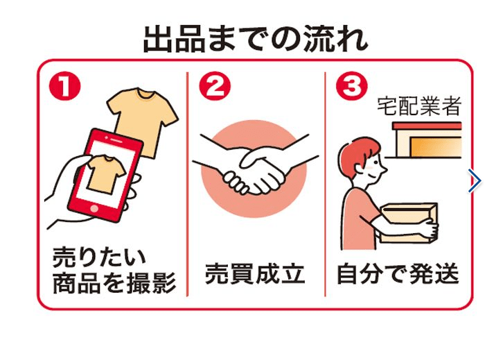 メルカリ利用率1位は沖縄! 東京など大都市を抑えトップ、その理由は…?